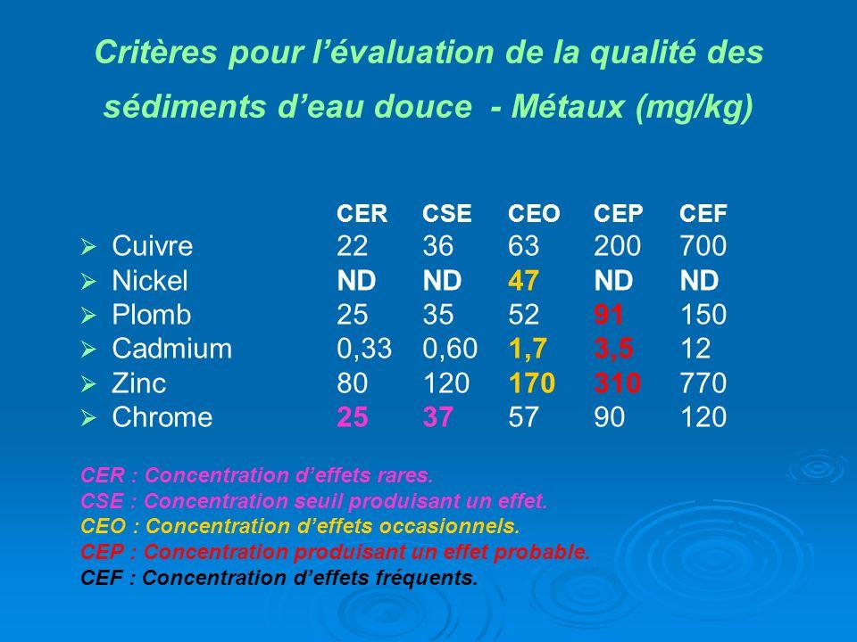Critères pour l'évaluation de la qualité des sédiments d'eau douce - Métaux (mg/kg)