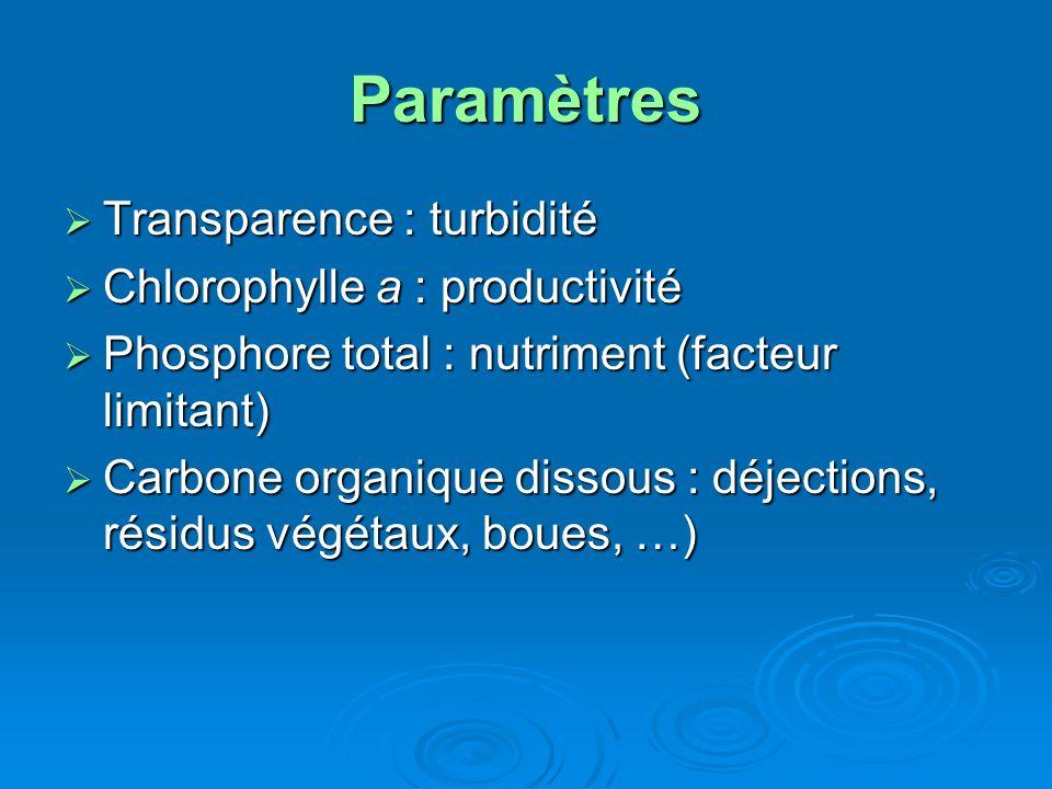 Paramètres Transparence : turbidité Chlorophylle a : productivité