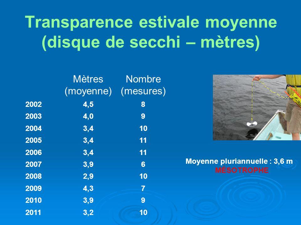 Transparence estivale moyenne (disque de secchi – mètres)