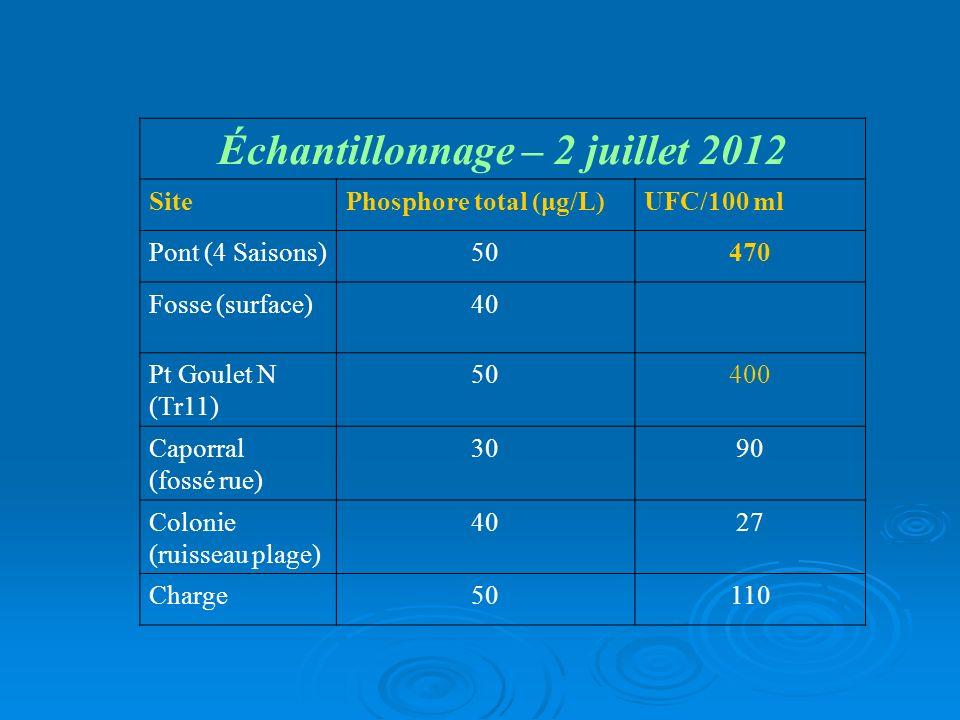 Échantillonnage – 2 juillet 2012
