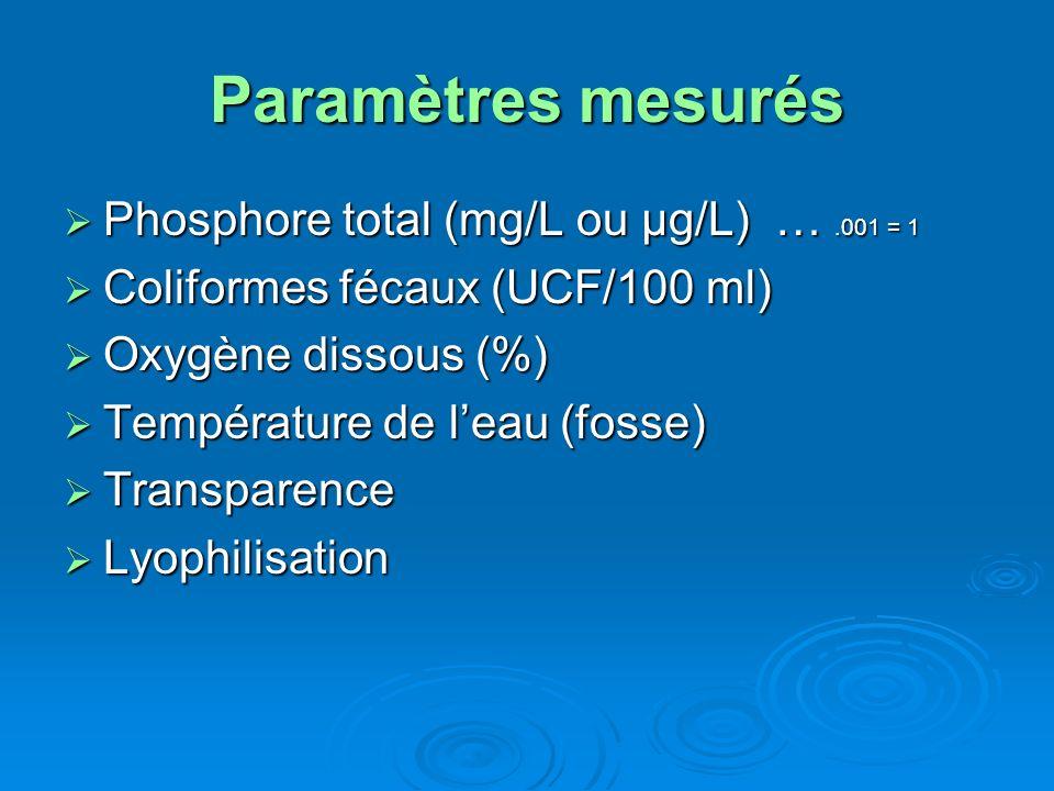Paramètres mesurés Phosphore total (mg/L ou μg/L) … .001 = 1