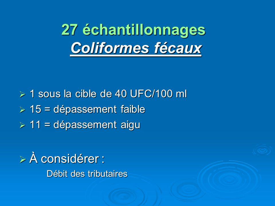 27 échantillonnages Coliformes fécaux