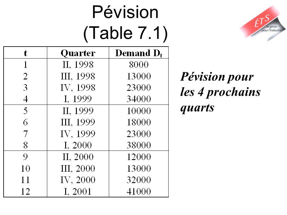 Pévision (Table 7.1) Pévision pour les 4 prochains quarts Notes: