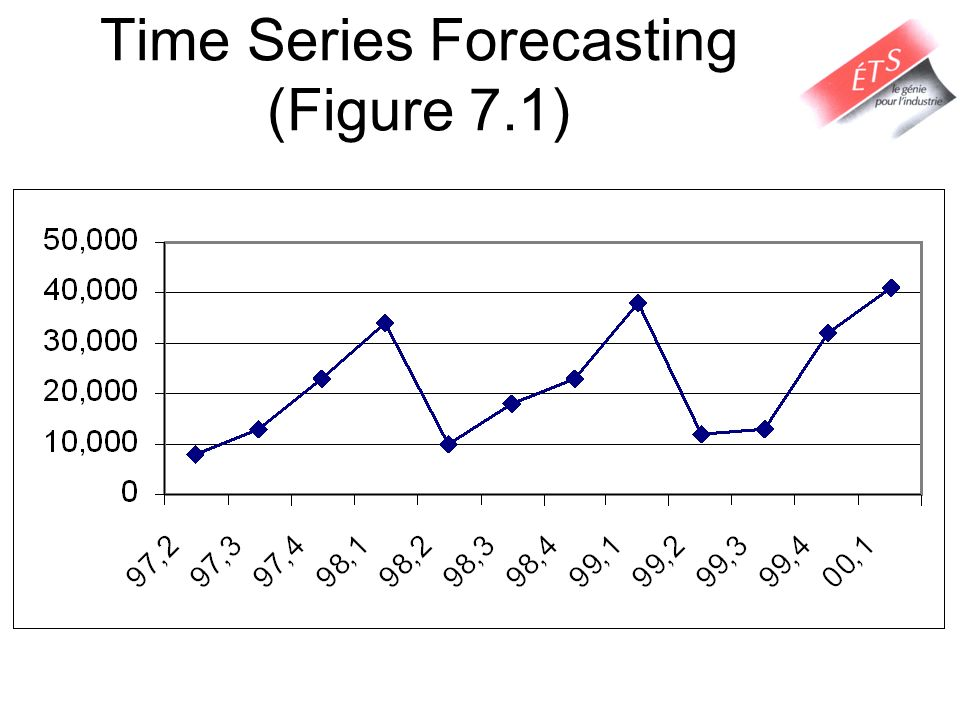 Time Series Forecasting (Figure 7.1)