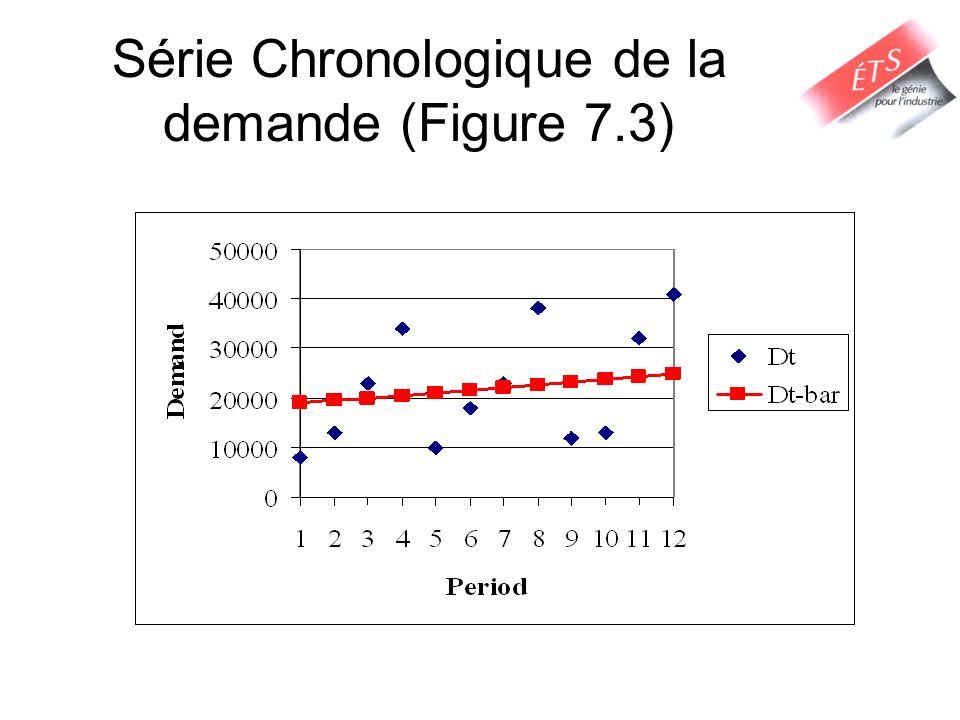 Série Chronologique de la demande (Figure 7.3)