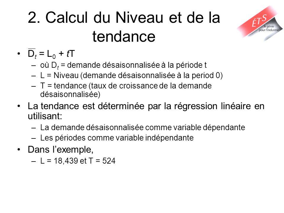 2. Calcul du Niveau et de la tendance