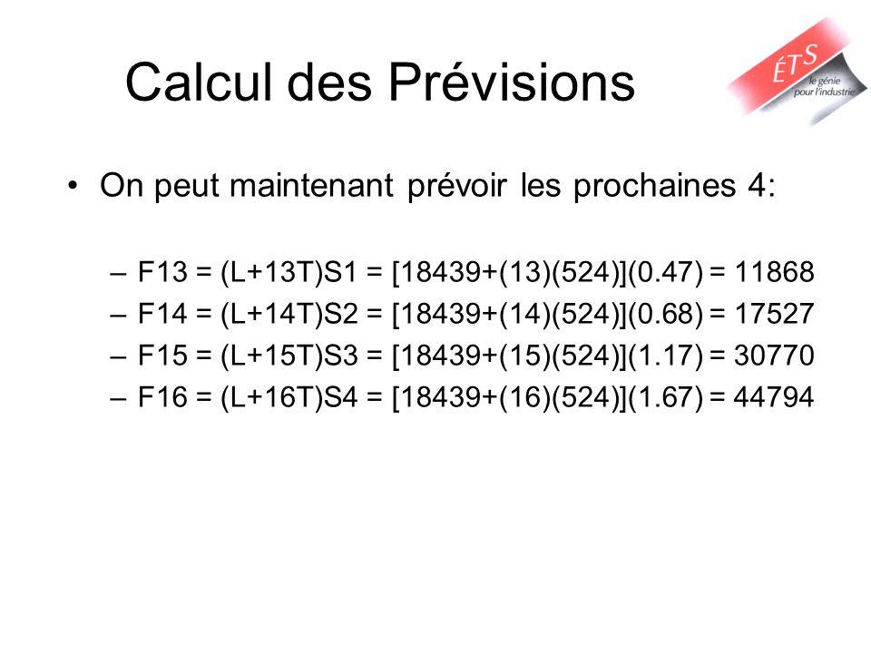 Calcul des Prévisions On peut maintenant prévoir les prochaines 4: