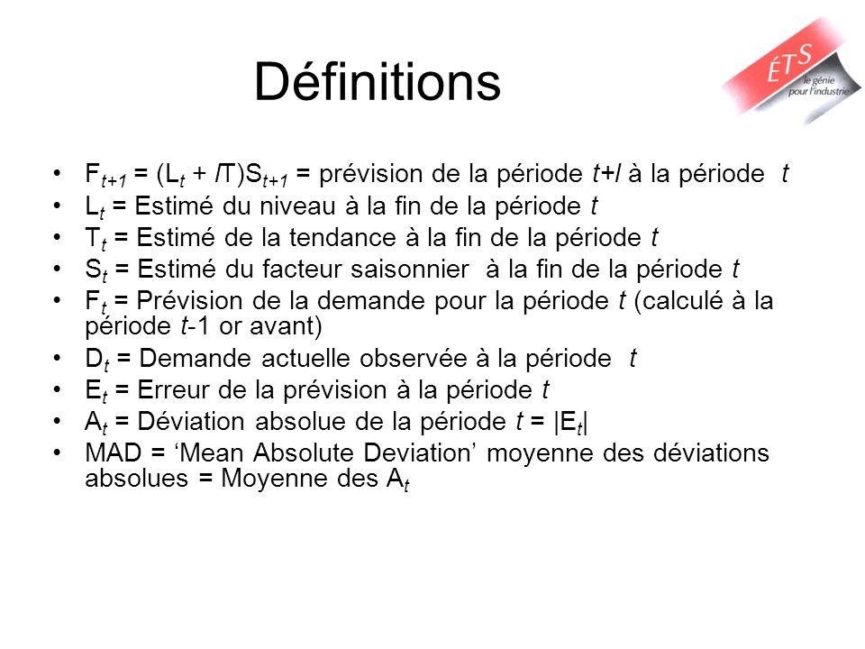 Définitions Ft+1 = (Lt + lT)St+1 = prévision de la période t+l à la période t. Lt = Estimé du niveau à la fin de la période t.
