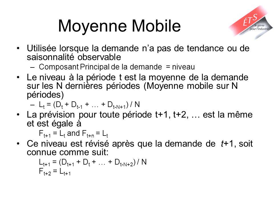 Moyenne Mobile Utilisée lorsque la demande n'a pas de tendance ou de saisonnalité observable. Composant Principal de la demande = niveau.