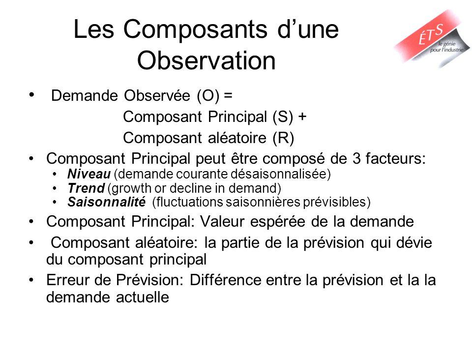 Les Composants d'une Observation