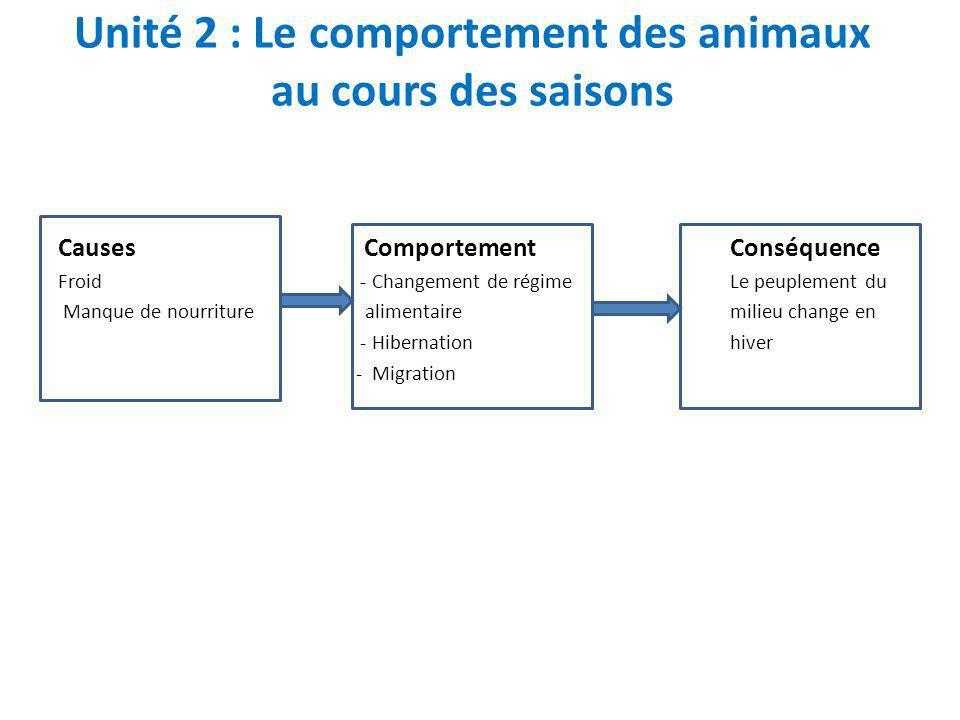 Unité 2 : Le comportement des animaux au cours des saisons