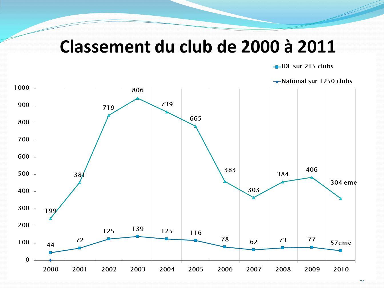 Classement du club de 2000 à 2011 ASN L.R.S. - Dossier de partenariat 2006/2007 - asnlrs@yahoo.fr