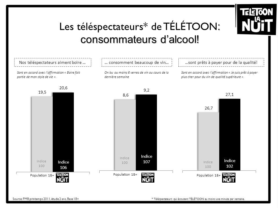 Les téléspectateurs* de TÉLÉTOON: consommateurs d'alcool!