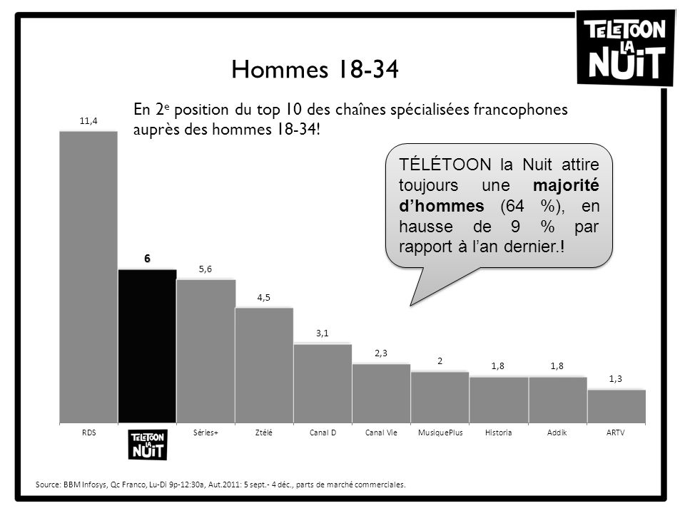 Hommes 18-34 En 2e position du top 10 des chaînes spécialisées francophones auprès des hommes 18-34!