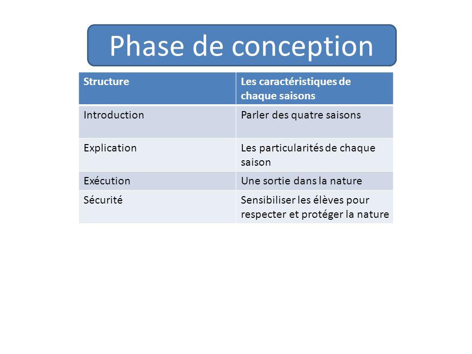 Phase de conception Structure Les caractéristiques de chaque saisons