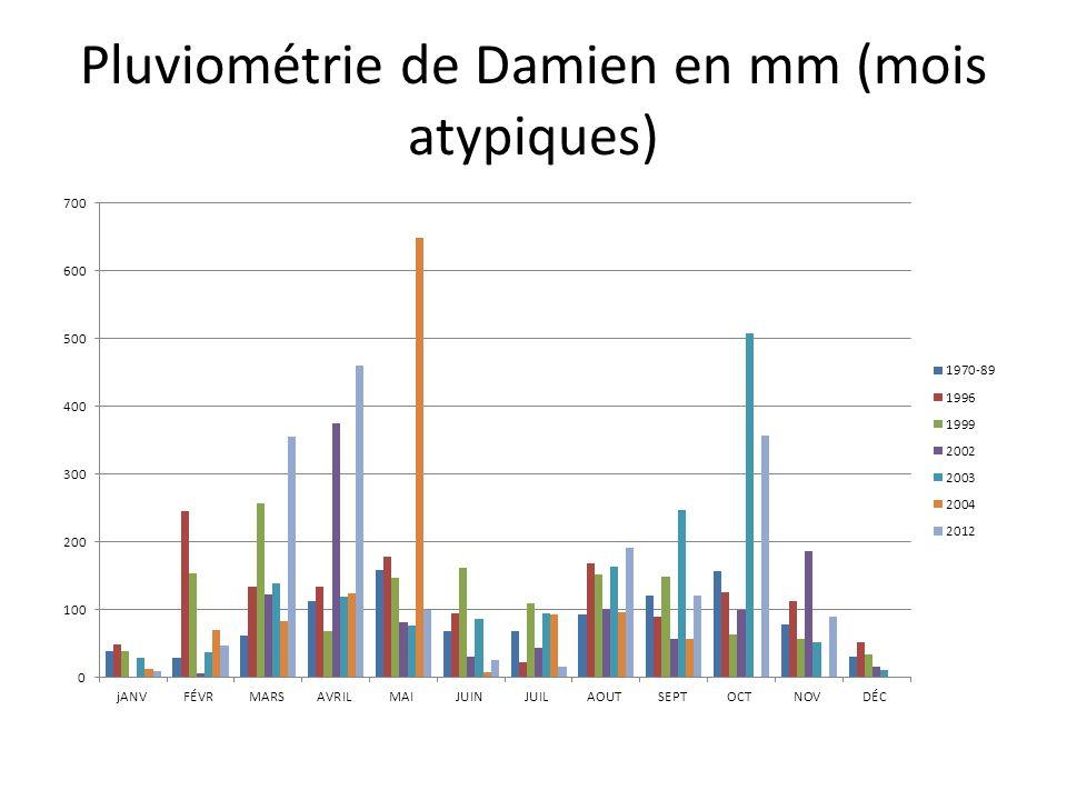 Pluviométrie de Damien en mm (mois atypiques)