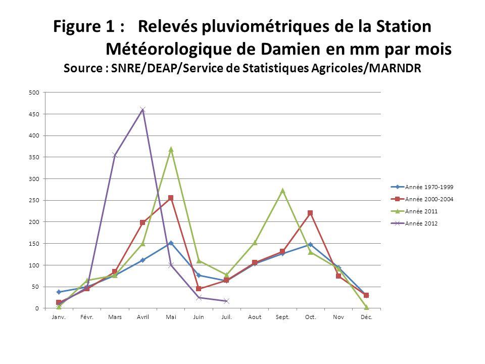 Figure 1 : Relevés pluviométriques de la Station Météorologique de Damien en mm par mois Source : SNRE/DEAP/Service de Statistiques Agricoles/MARNDR