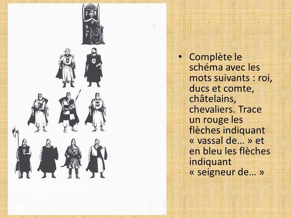 Complète le schéma avec les mots suivants : roi, ducs et comte, châtelains, chevaliers.