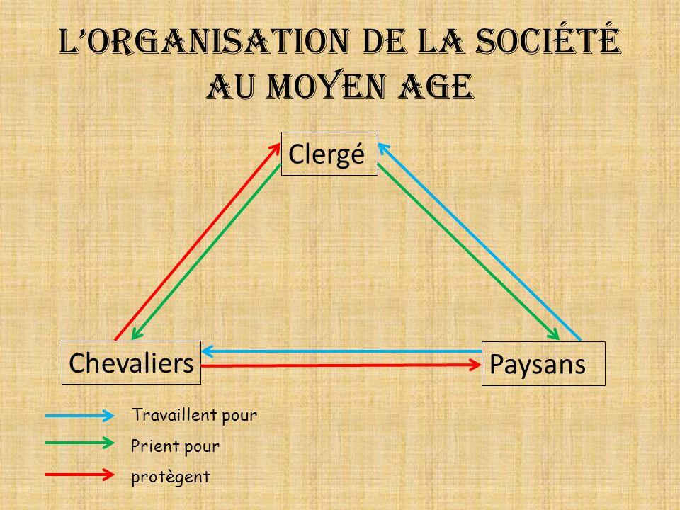 L'organisation de la société au Moyen Age