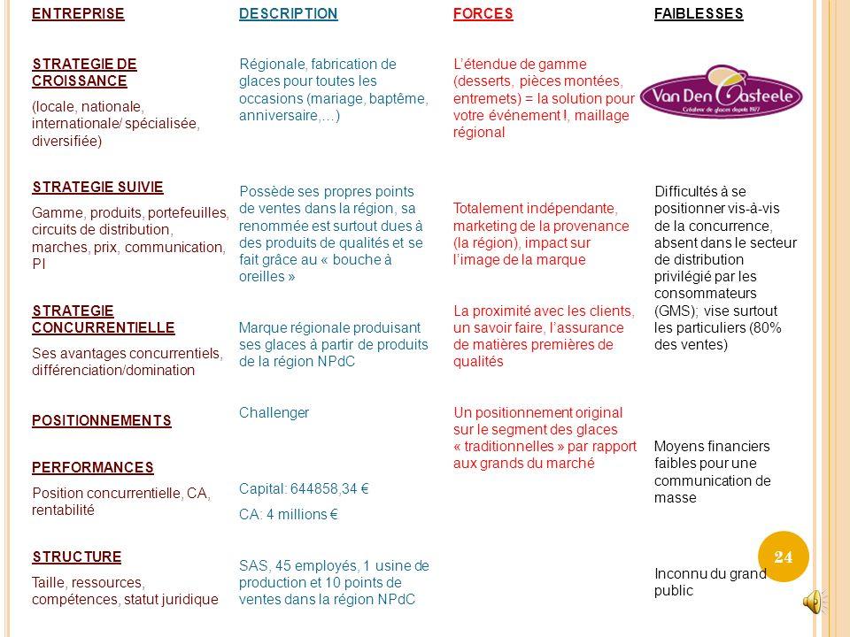 ENTREPRISE STRATEGIE DE CROISSANCE. (locale, nationale, internationale/ spécialisée, diversifiée) STRATEGIE SUIVIE.