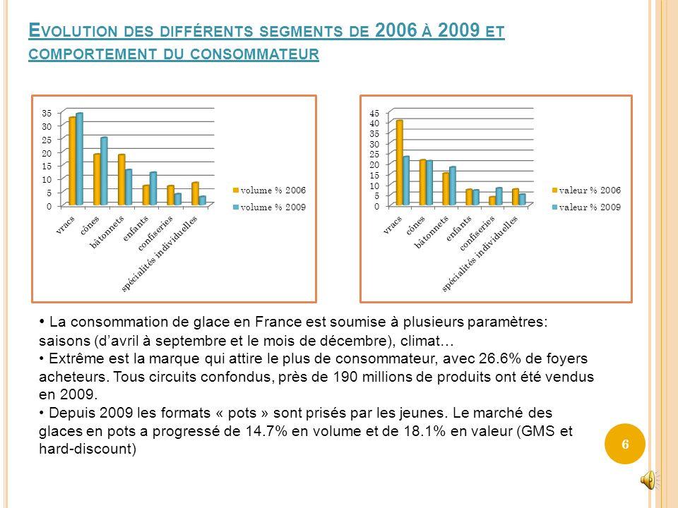 Evolution des différents segments de 2006 à 2009 et comportement du consommateur