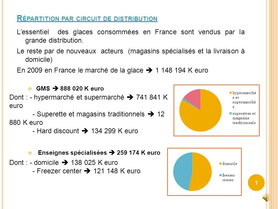 Répartition par circuit de distribution