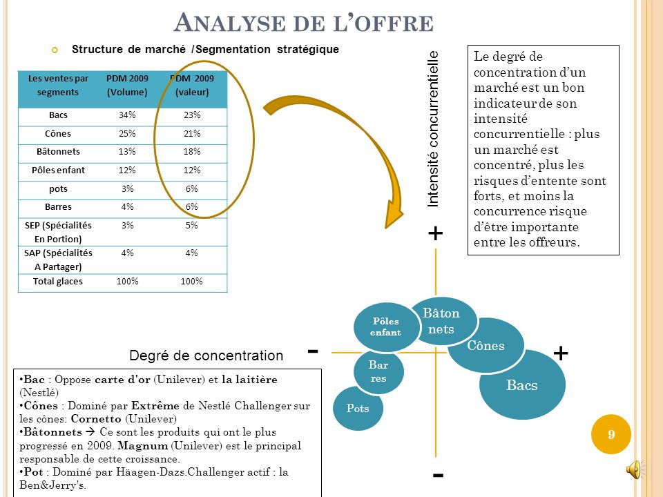 - - + + Analyse de l'offre Intensité concurrentielle