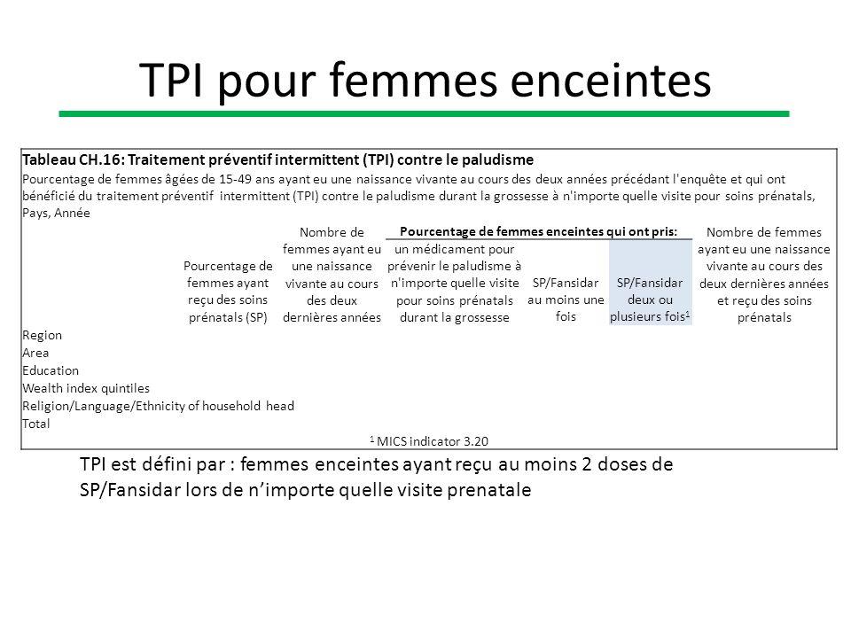 TPI pour femmes enceintes