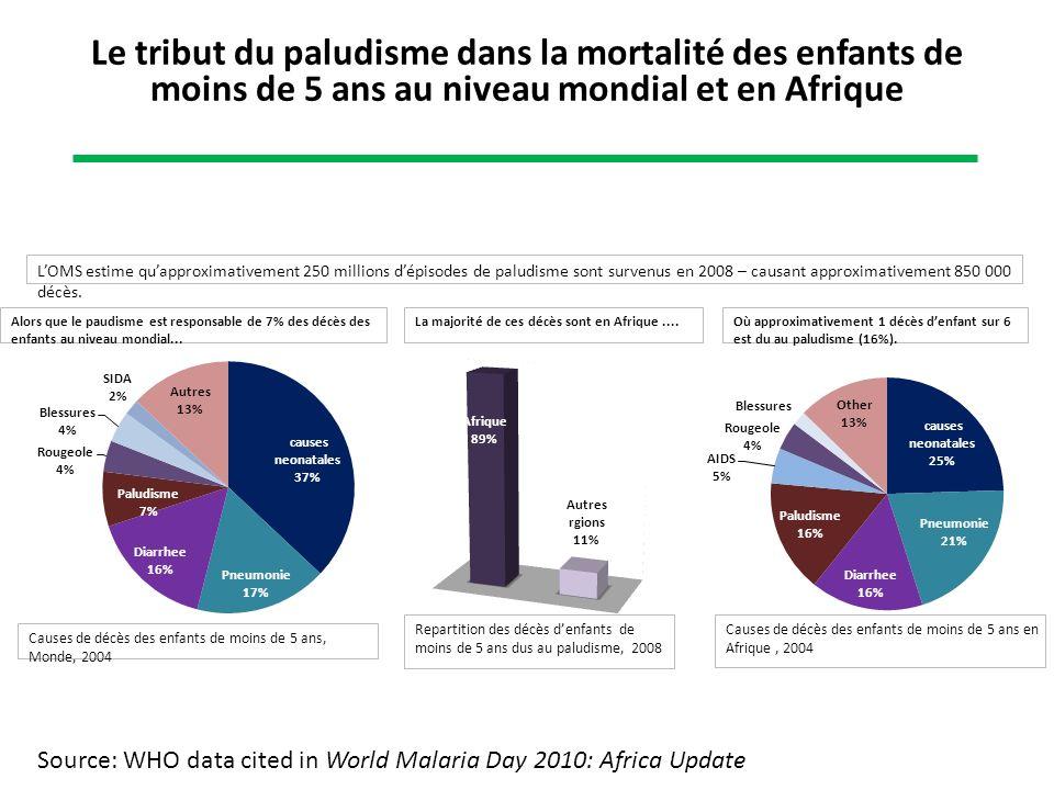 Le tribut du paludisme dans la mortalité des enfants de moins de 5 ans au niveau mondial et en Afrique