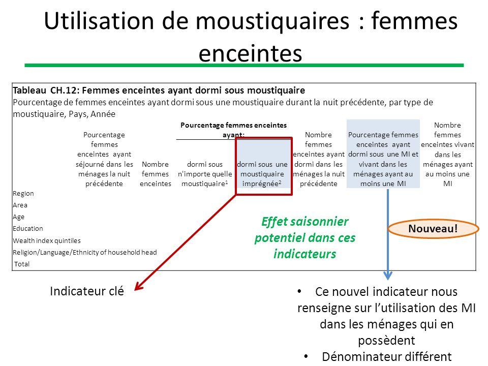 Utilisation de moustiquaires : femmes enceintes