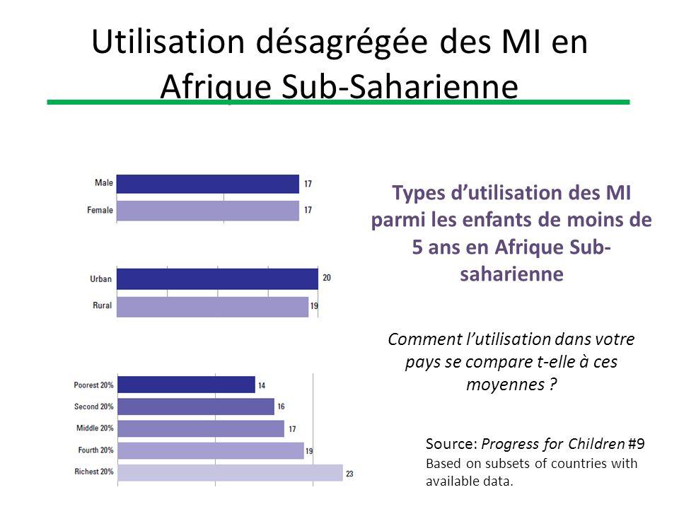Utilisation désagrégée des MI en Afrique Sub-Saharienne