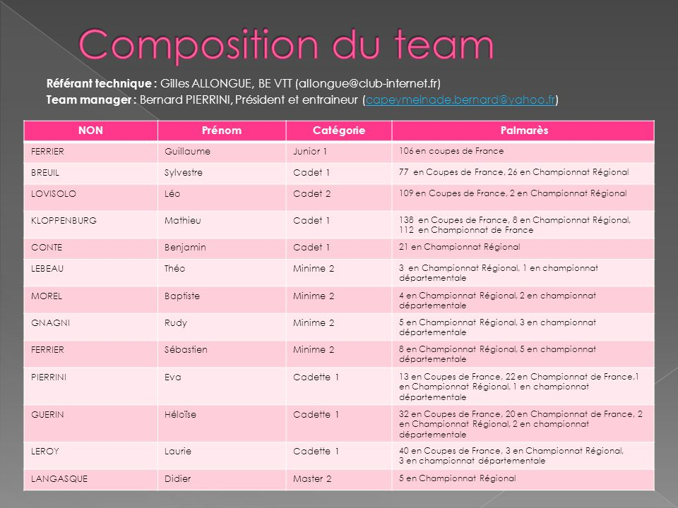 Composition du team