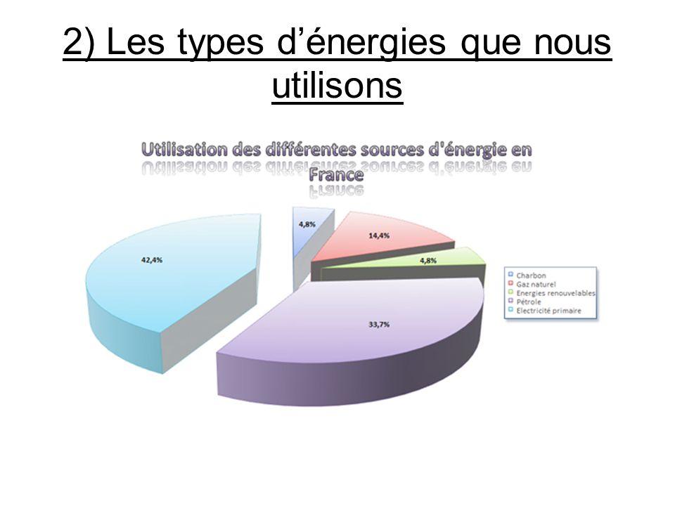 2) Les types d'énergies que nous utilisons