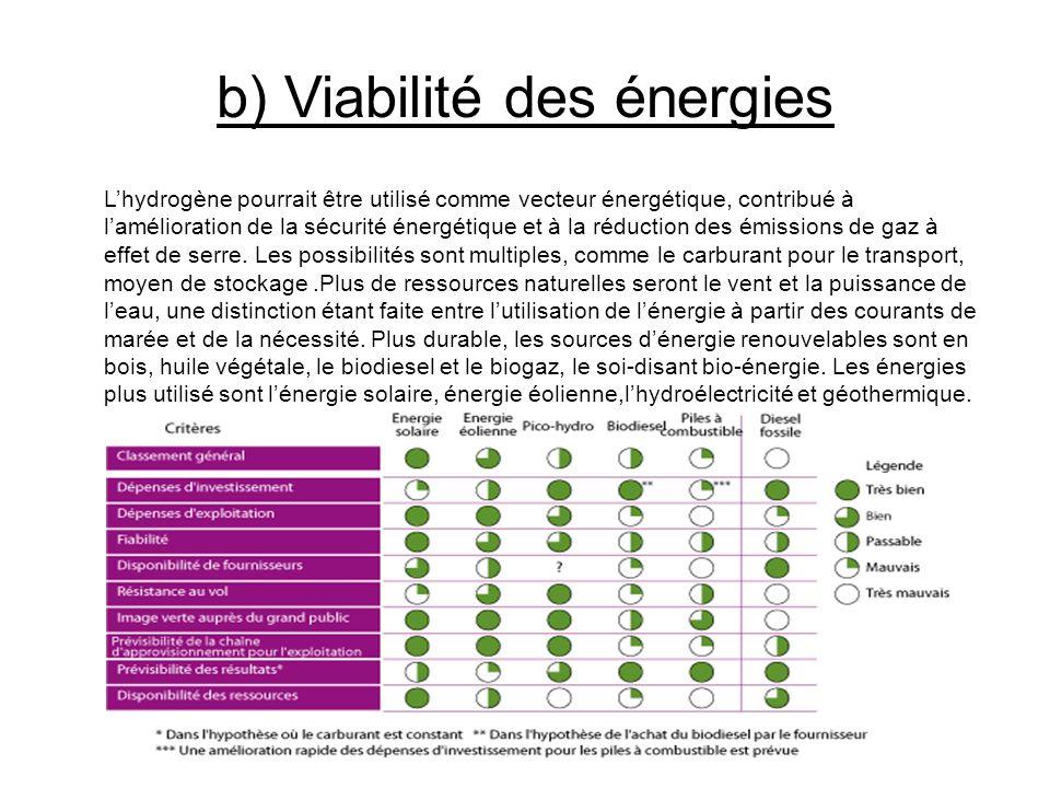 b) Viabilité des énergies