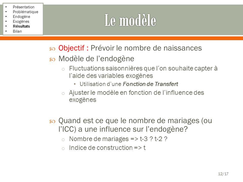 Le modèle Objectif : Prévoir le nombre de naissances