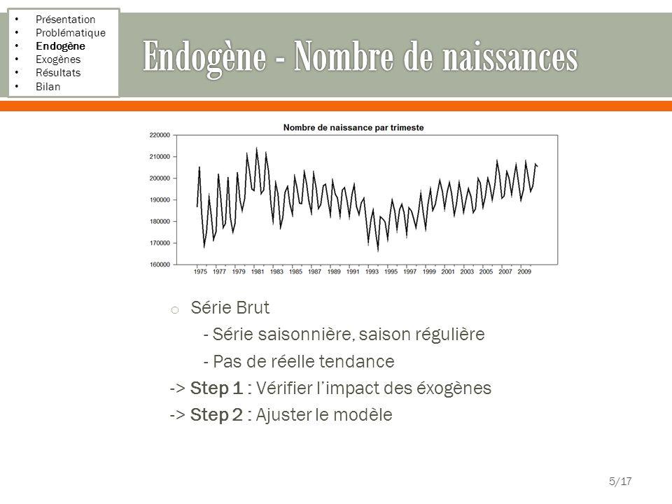 Endogène - Nombre de naissances