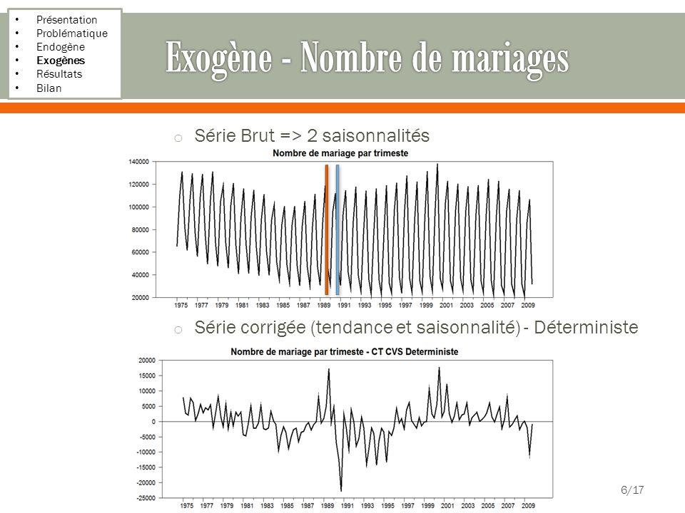 Exogène - Nombre de mariages