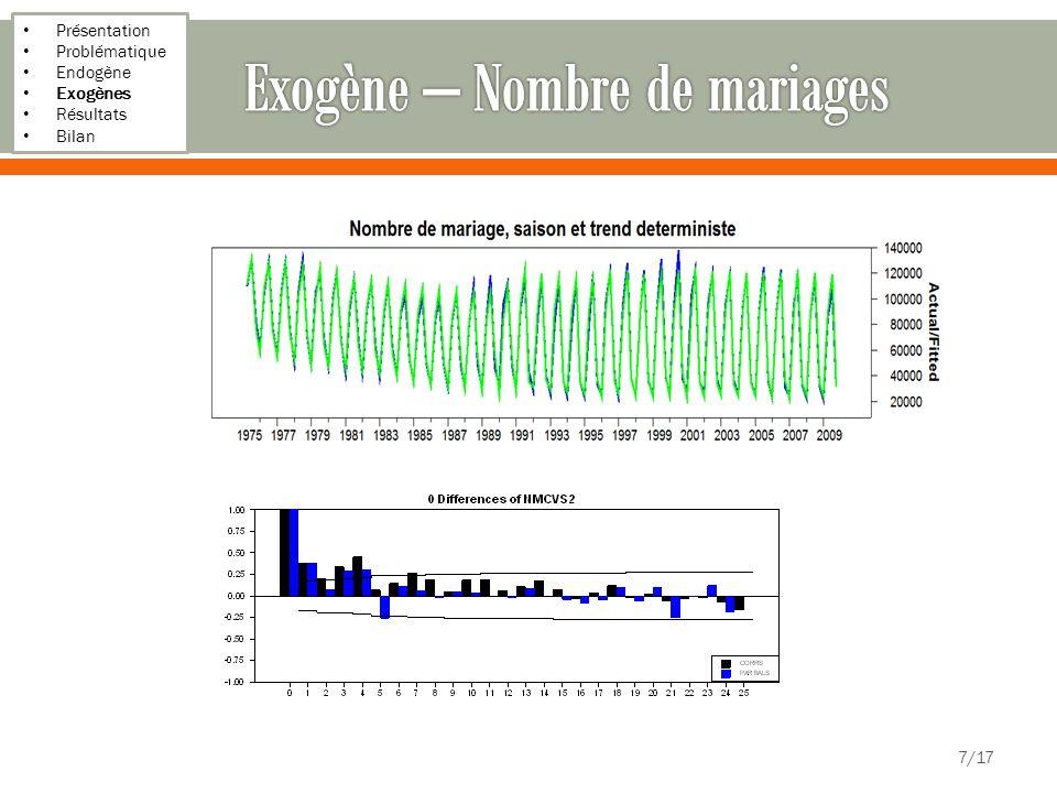 Exogène – Nombre de mariages