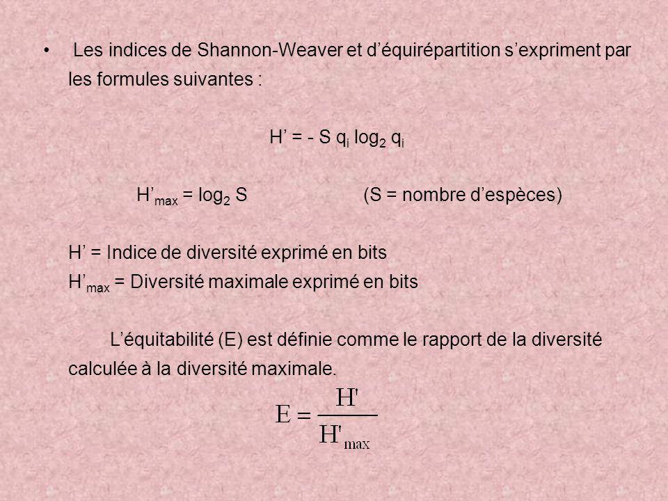 H'max = log2 S (S = nombre d'espèces)