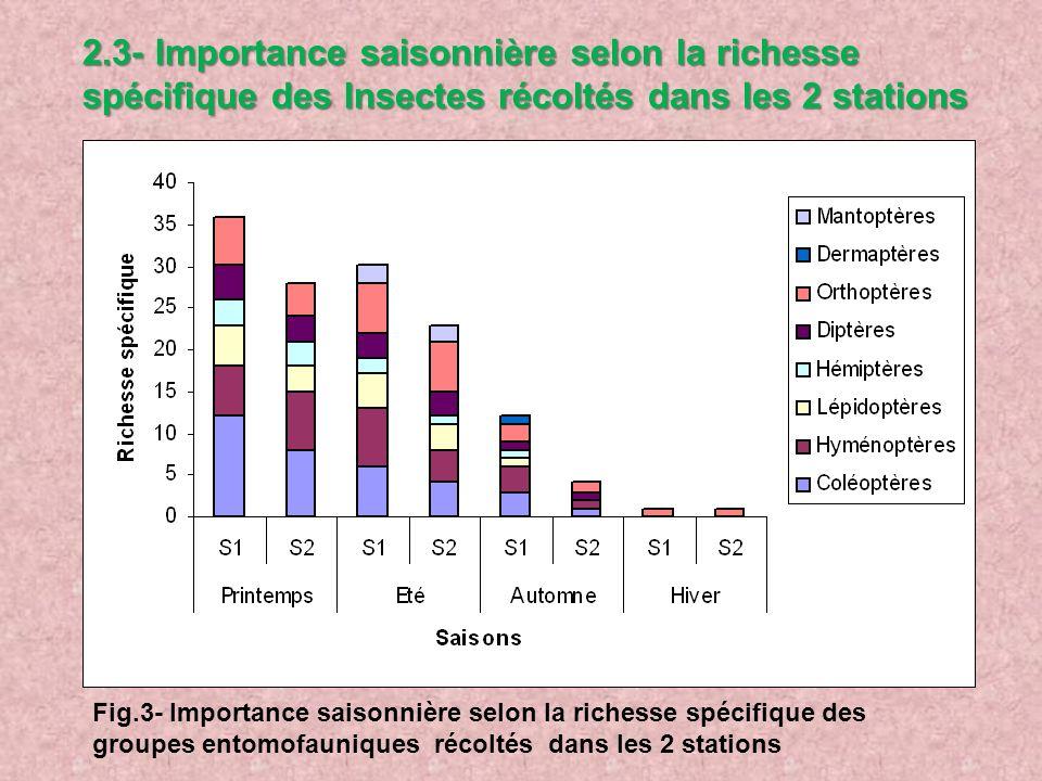 2.3- Importance saisonnière selon la richesse spécifique des Insectes récoltés dans les 2 stations