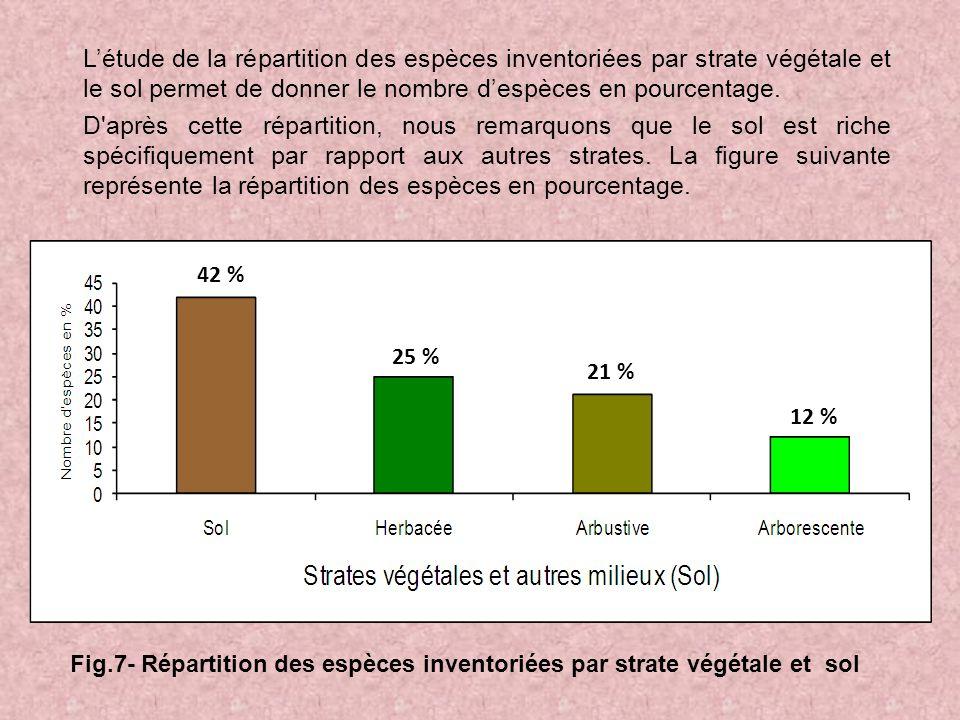 L'étude de la répartition des espèces inventoriées par strate végétale et le sol permet de donner le nombre d'espèces en pourcentage. D après cette répartition, nous remarquons que le sol est riche spécifiquement par rapport aux autres strates. La figure suivante représente la répartition des espèces en pourcentage.