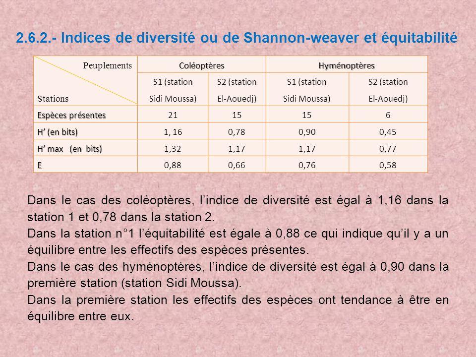 2.6.2.- Indices de diversité ou de Shannon-weaver et équitabilité