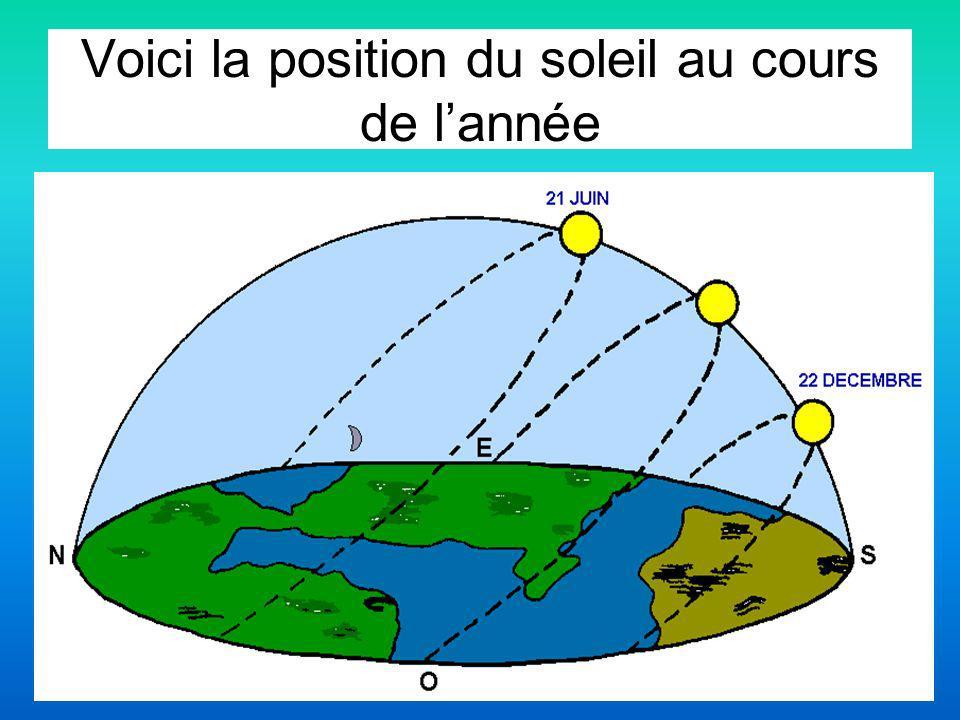 Voici la position du soleil au cours de l'année