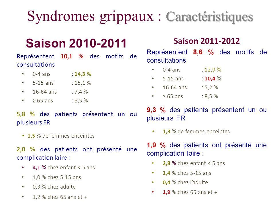 Syndromes grippaux : Caractéristiques