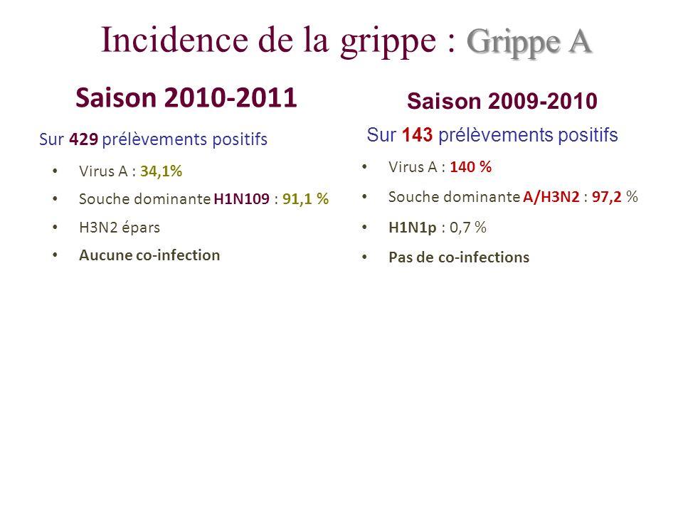 Incidence de la grippe : Grippe A
