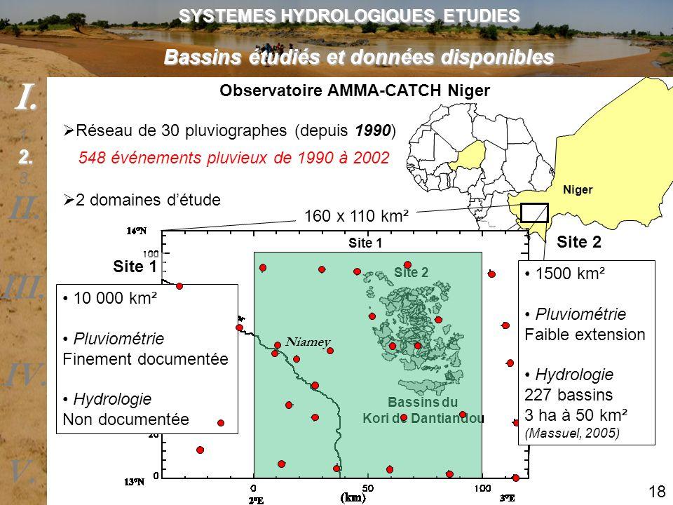 Bassins étudiés et données disponibles Observatoire AMMA-CATCH Niger