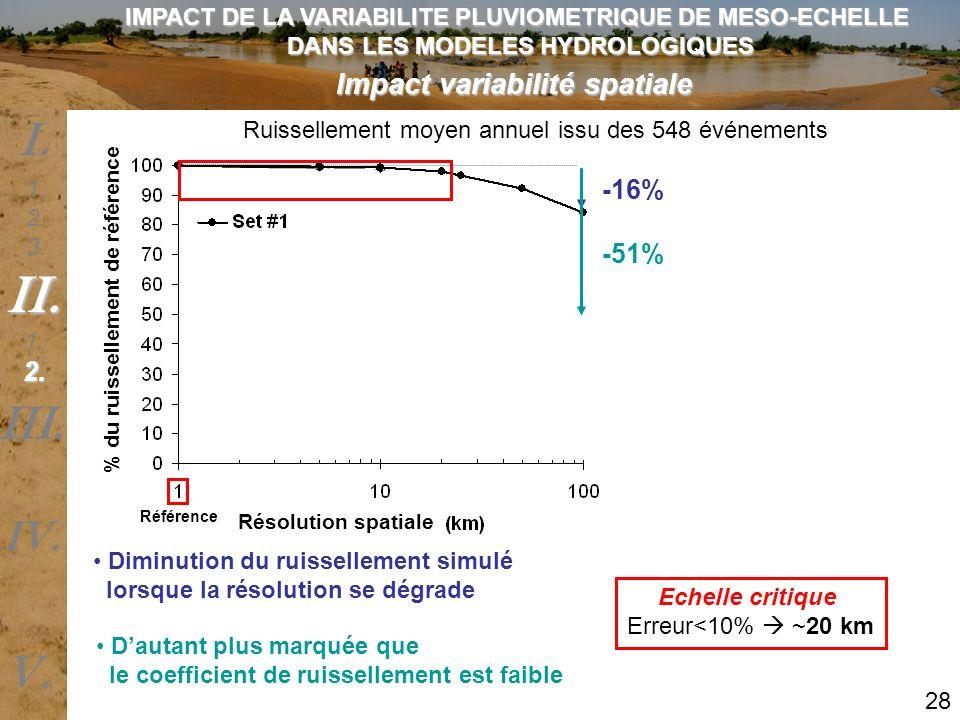 II. I. III. V. IV. Impact variabilité spatiale -16% -51% 2.
