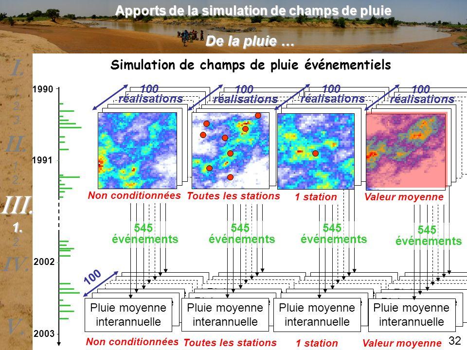 Apports de la simulation de champs de pluie