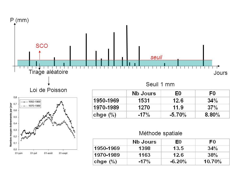 P (mm) SCO seuil Tirage aléatoire Jours Seuil 1 mm Loi de Poisson Méthode spatiale