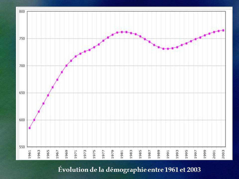 Évolution de la démographie entre 1961 et 2003